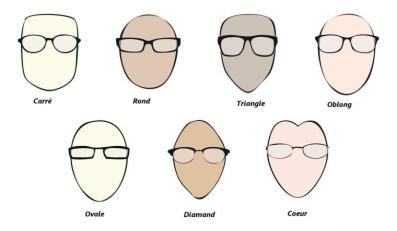 forme opposte viso